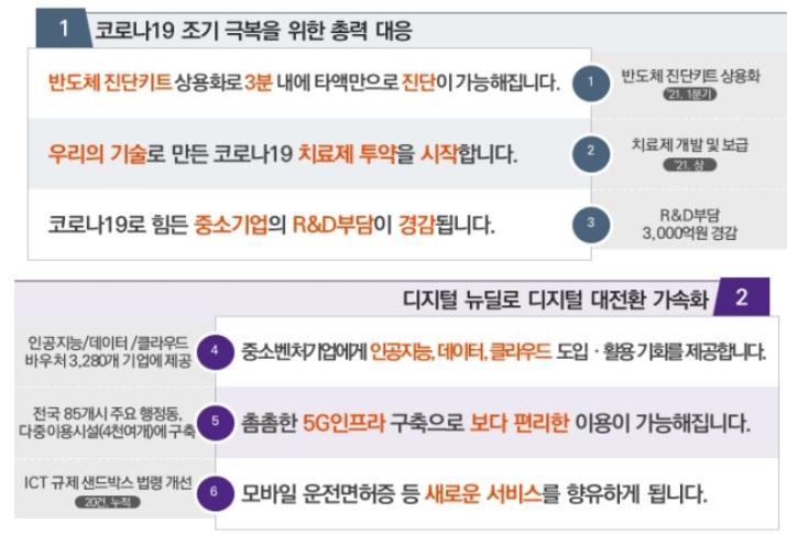 MEDI : GATE NEWS 정부, 올해 3 월 코로나 19 진단 키트 3 분 개발 … 상반기 치료제 개발 예정