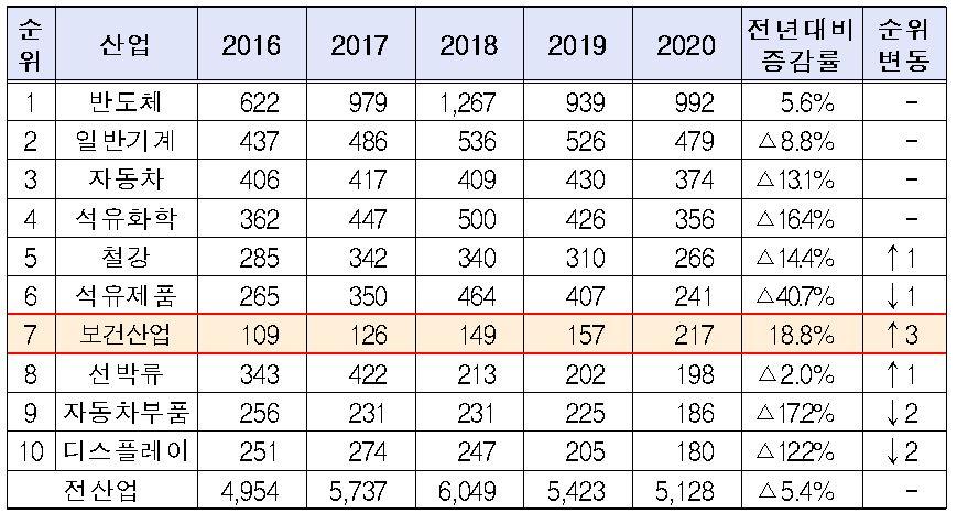 MEDI : GATE NEWS 2020 년 건강 산업 수출, 217 억 달러, 전년 대비 38 % 증가